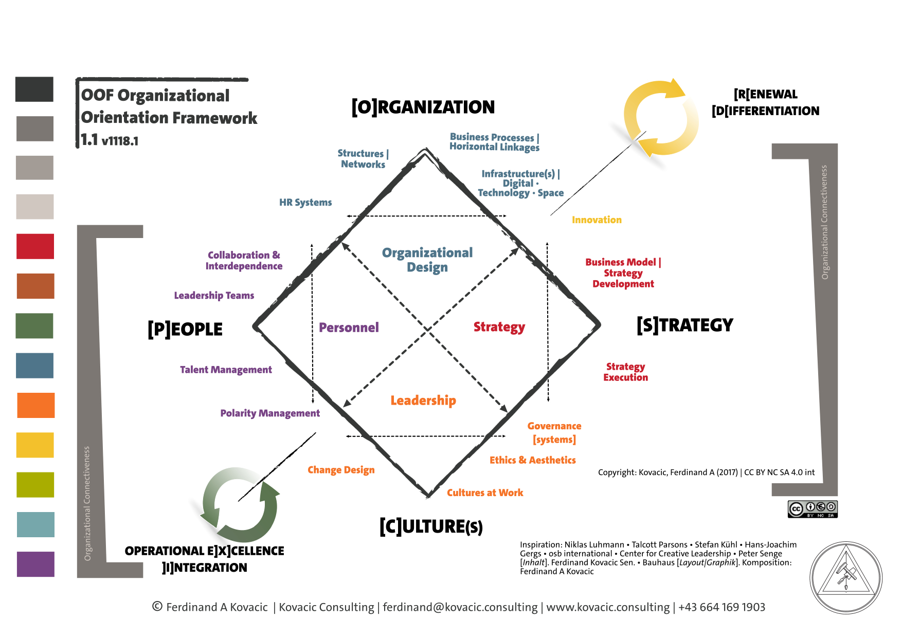 Organisational Orientation Framework. Strategy. Organisation. Culture. People. Innovation. Differentiation. Operational Excellence. Integration