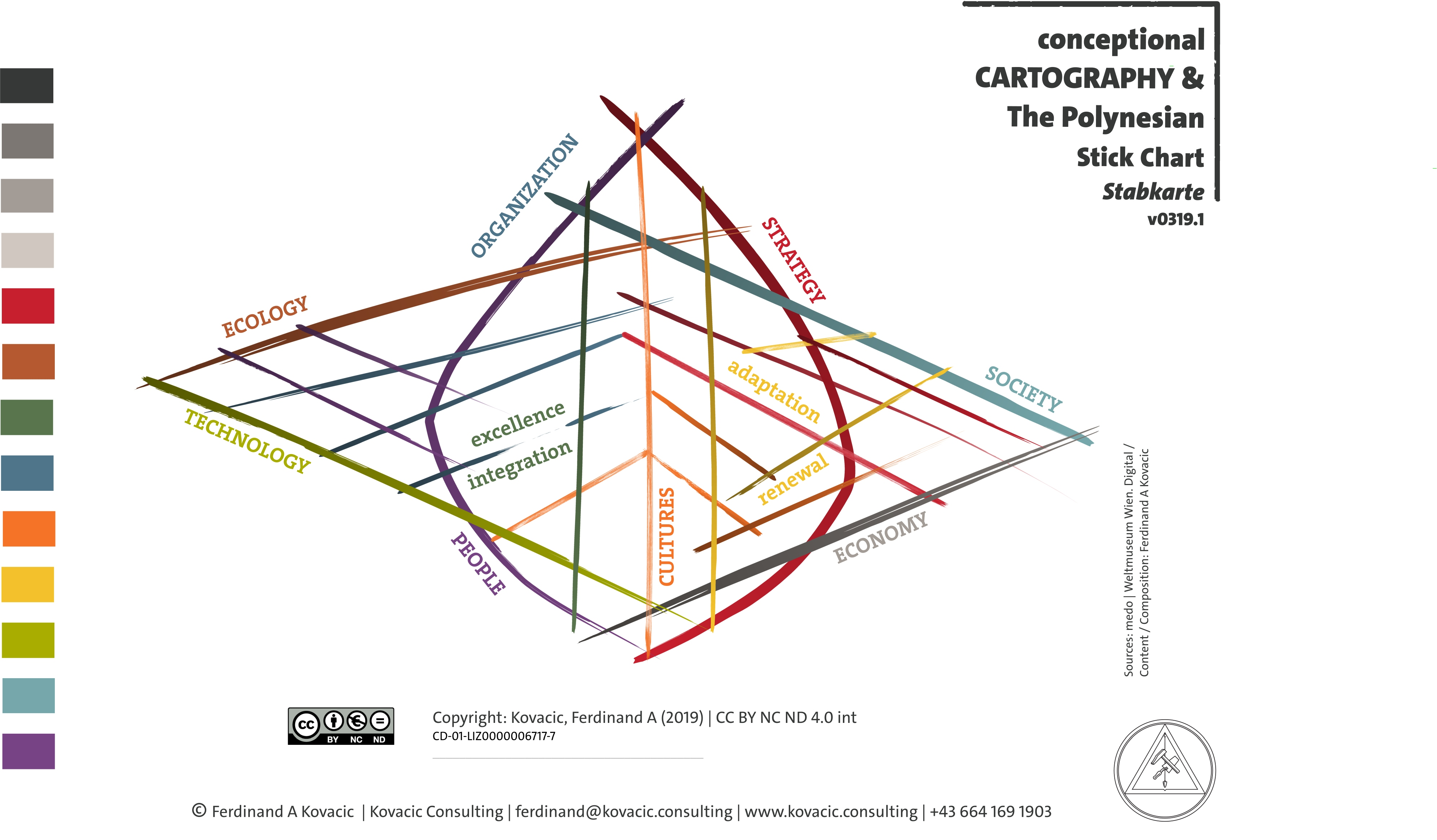 Conceptional cartography. The Polynesian Stick Chart. Stabkarte