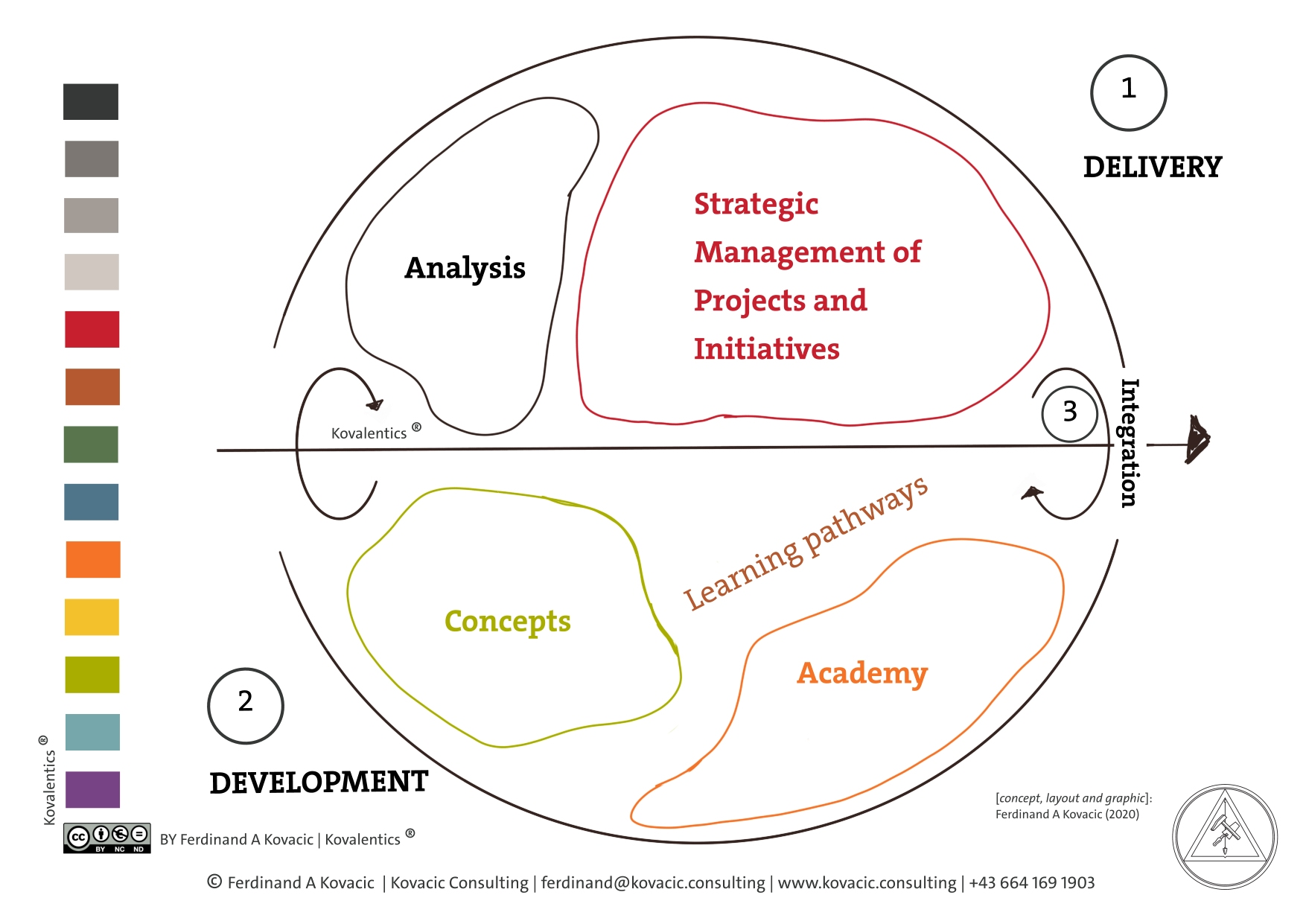 Delivery and Development. Analysis. Strategic Management of Projects and Initiatives. Academy. Concepts. Integration