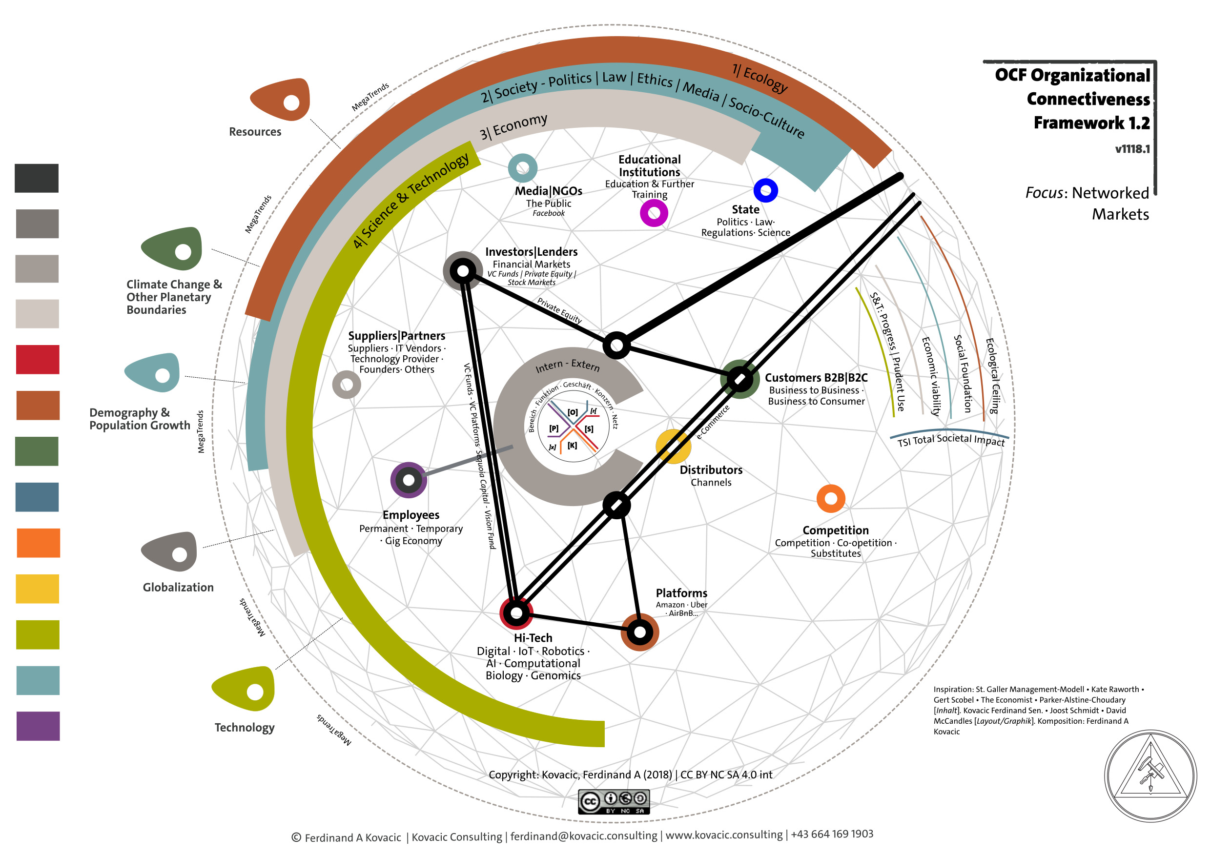 Organisational Connectiveness Framework. Networked Markets. Technology & Science. Economy. Society. Ecology
