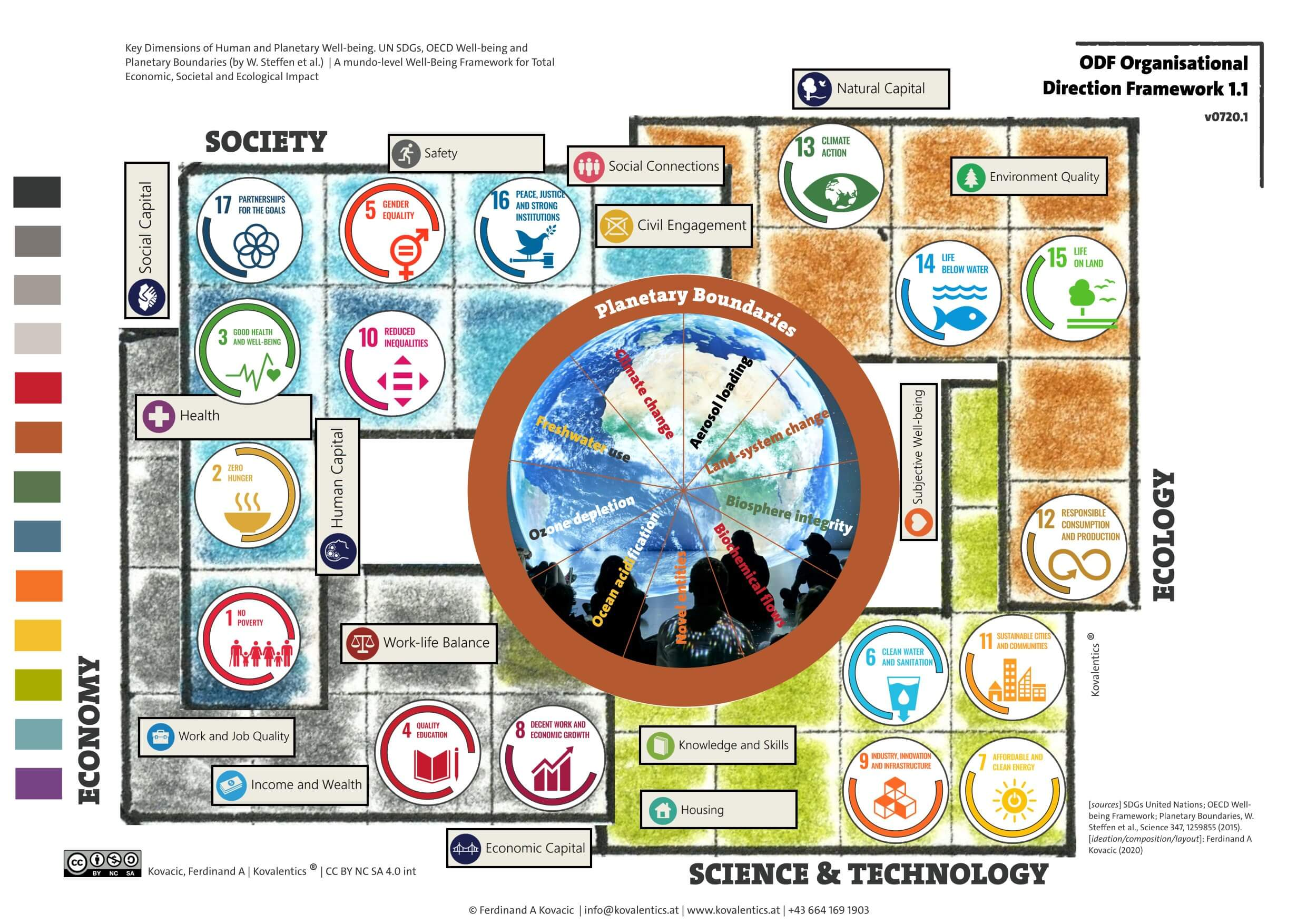 Key Dimensions Of Human And Planetary Well-being. UN SDGs, OECD Well-being And Planetary Boundaries (by W.Steffen Et Al.). A Mundo-level Well-Being Framework For Total Economic, Societal And Ecological Impact